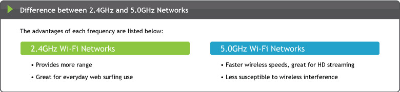 Difference between 2.4GHz and 5.0GHz Networks