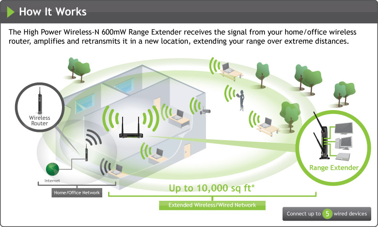 Amped Wireless Sr10000 High Power Wireless N 600mw Smart Repeater