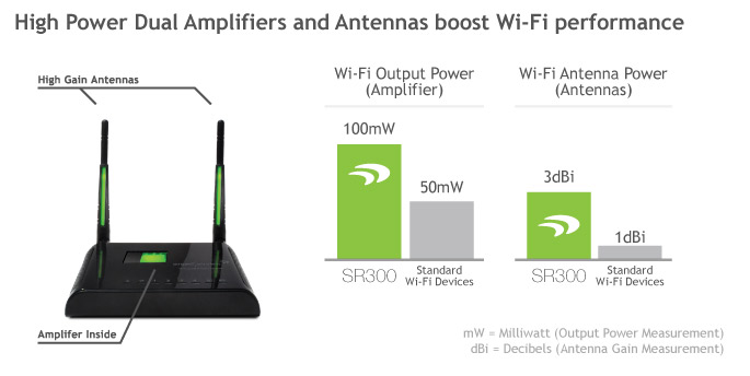 Wireless Difference