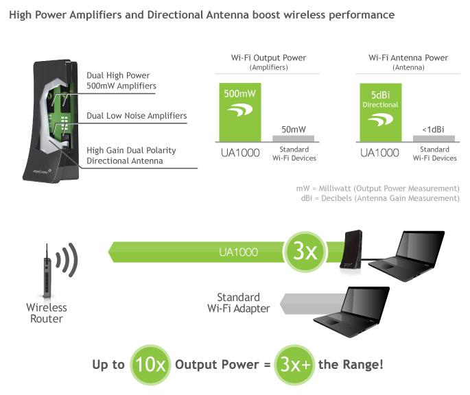 Amped Wireless Difference and Range