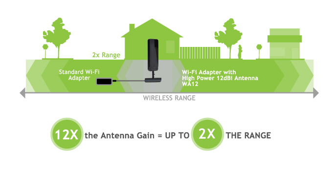 Wireless Range
